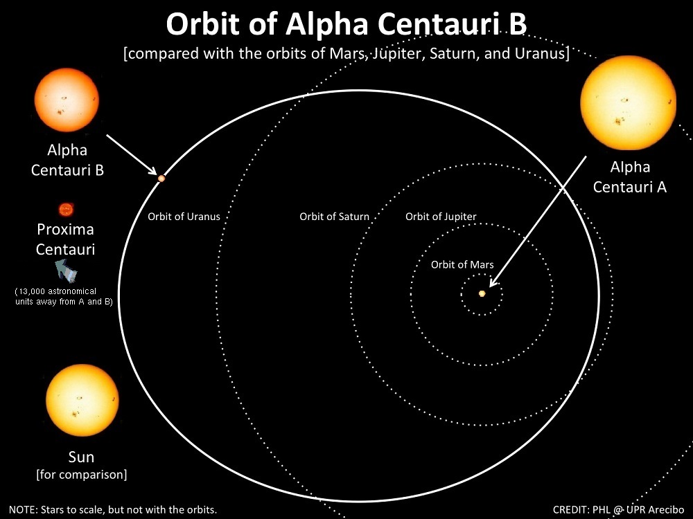 Alpha Centauri B Orbit