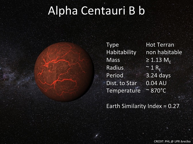 Alpha Centauri B Planet b121018c Information