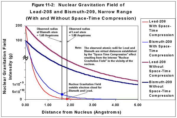 Nuclear Gravitation Field of Lead-208 and Bismuth-209, Narrow Range