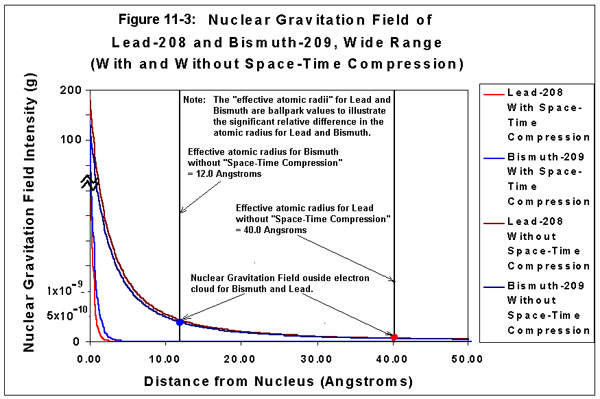 Nuclear Gravitation Field of Lead-208 and Bismuth-209, Wide Range
